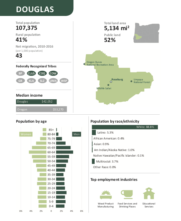 Oregon by the Numbers