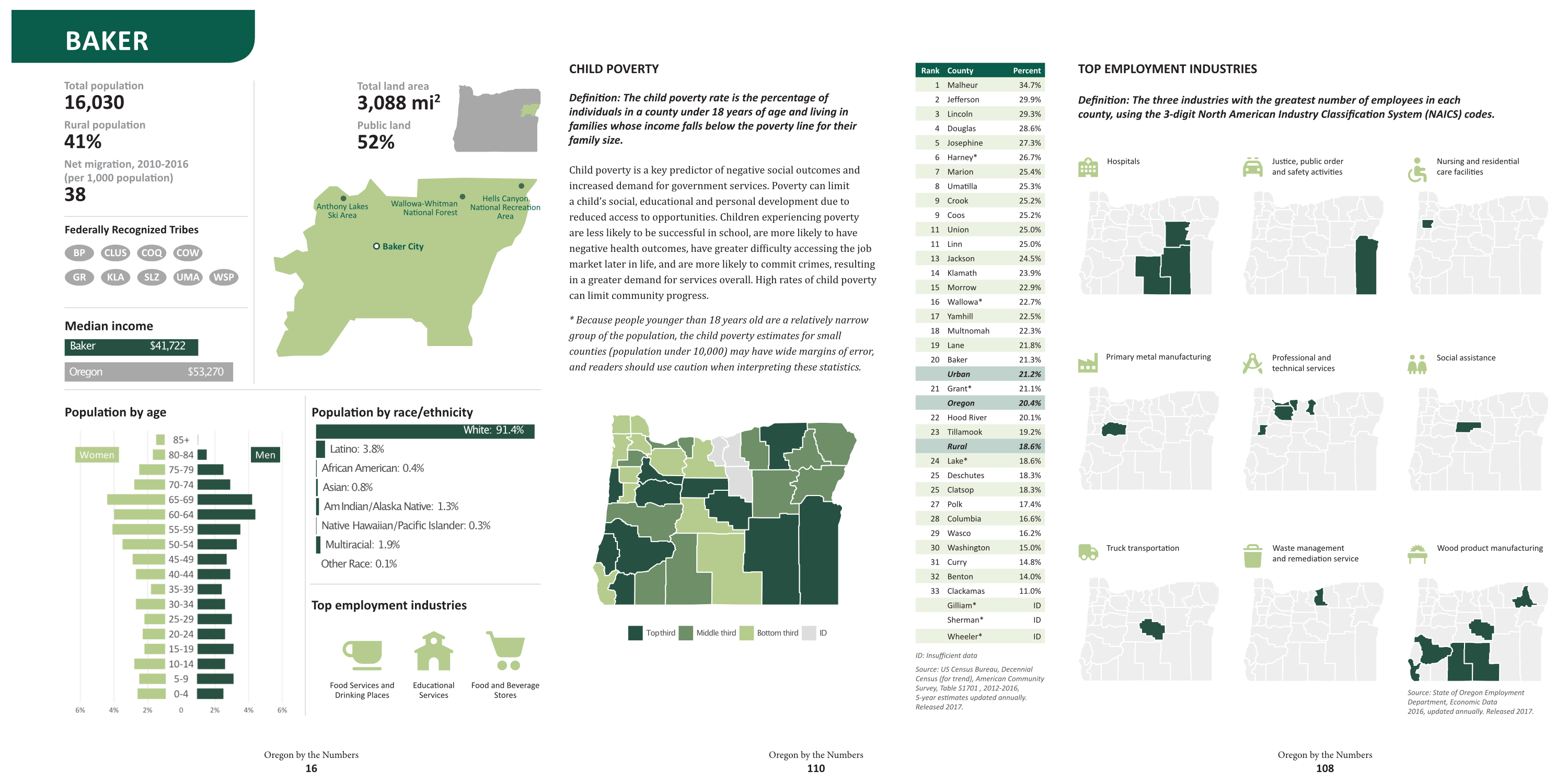 Spread showing several pages of Oregon by the Numbers
